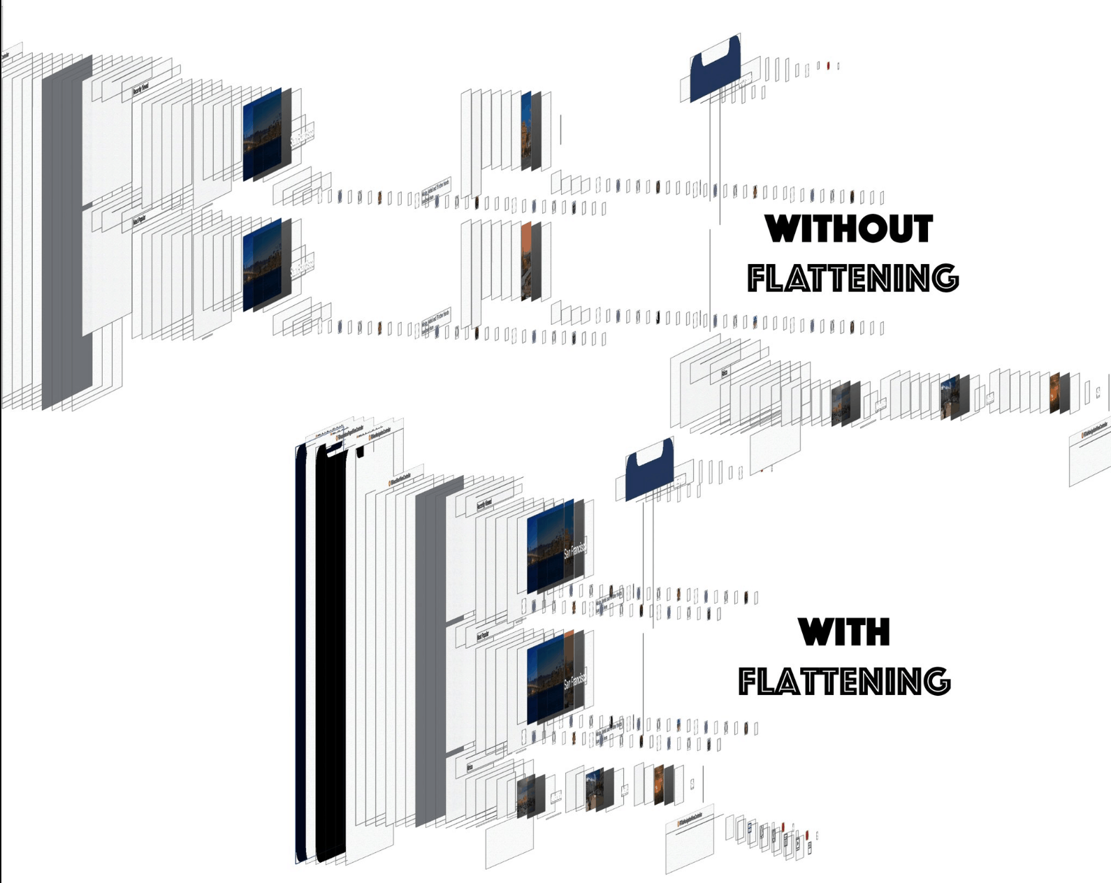 Javascript and Native without flattening and with flattening reach native